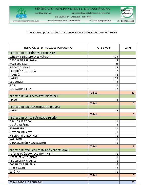 previsi-n-de-plazas-totales-para-las-oposiciones-docentes-de-2018-en-melilla